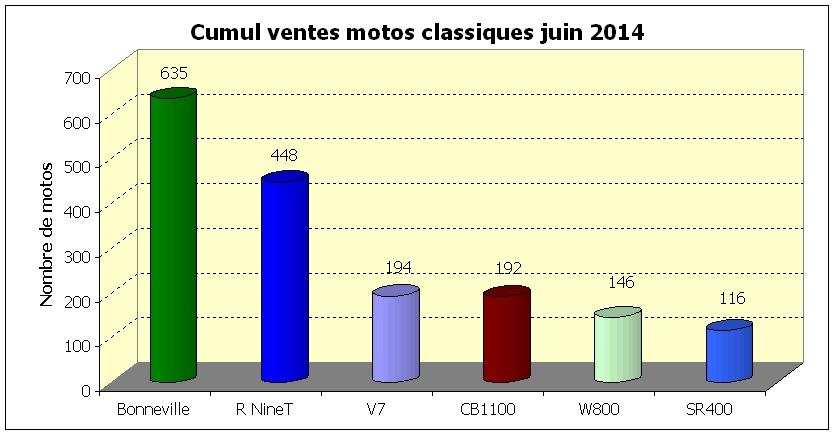 Cumul ventes motos classiques juin 2014
