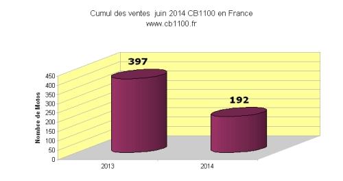 Cumul des ventes  à juin 2014 de la CB1100 en France